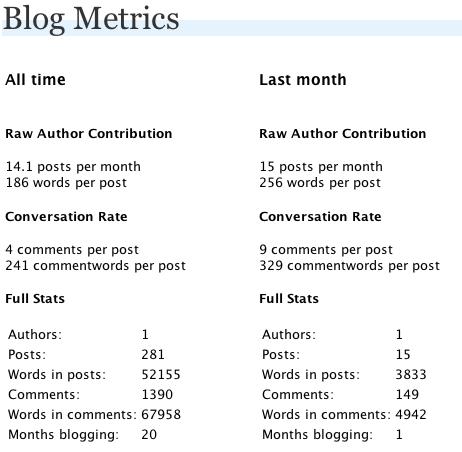 Blog Metrics 0.2