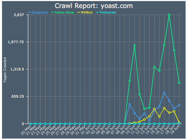 Crawl report yoast.com