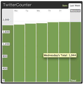 twittercounter graph