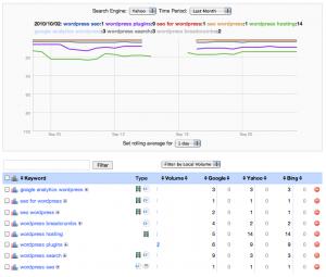 Keyword Rankings by Tag