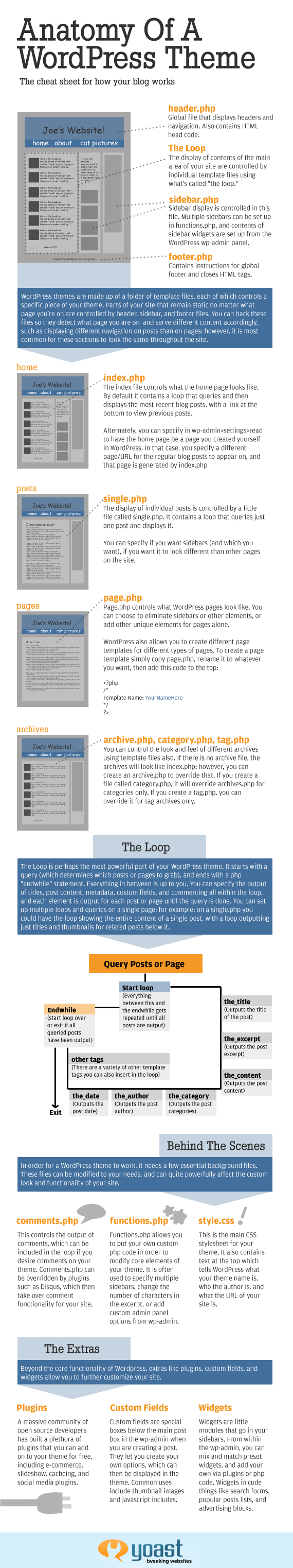 Anatomy of a WordPress theme - Infographic