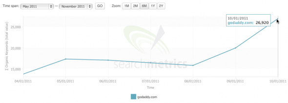 godaddy visibility according to searchmetrics