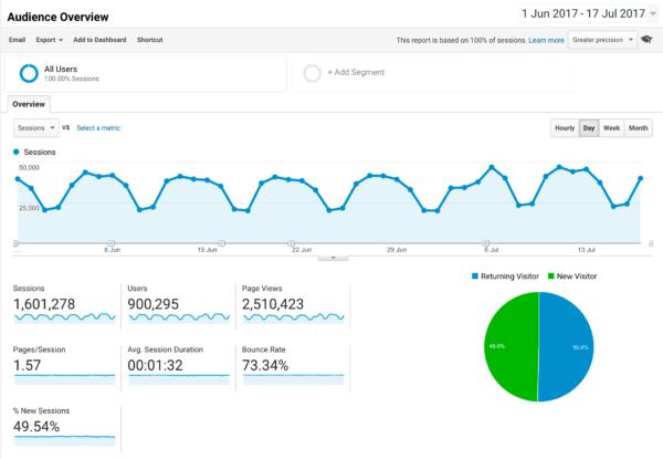 Online Marketing tools - Google Analytics