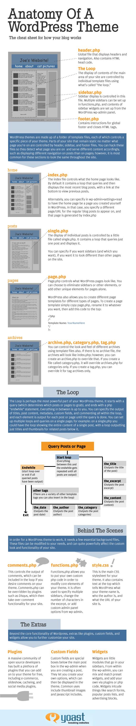 Anatomy of WordPress theme - Yoast