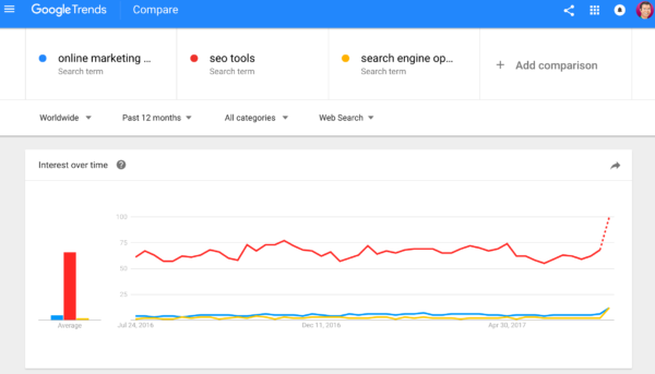 Online marketing tools: Google trends