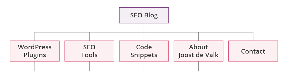 Figure 3: Site Structure with sensible section names