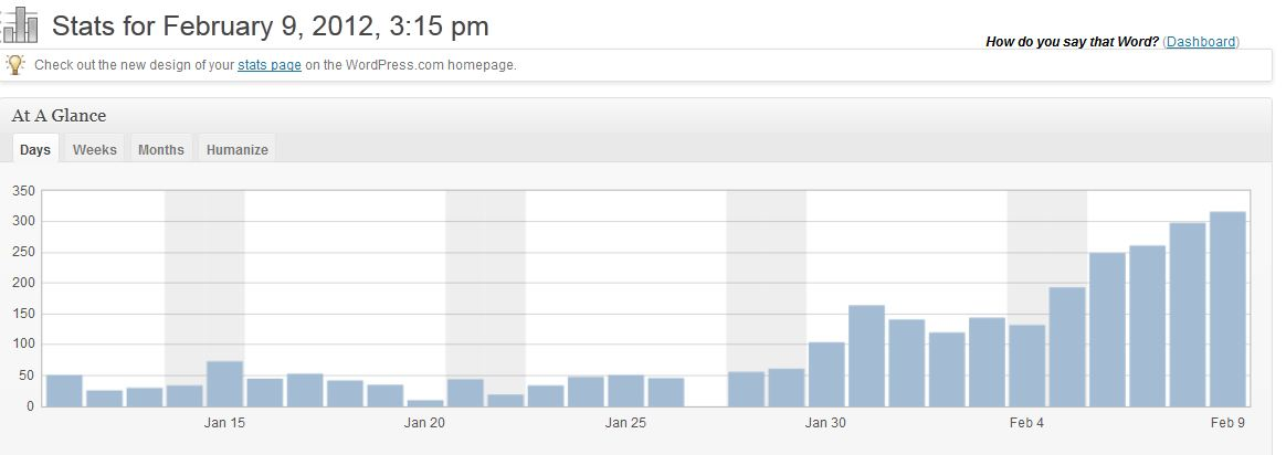 Wordpress stats 9 Feb