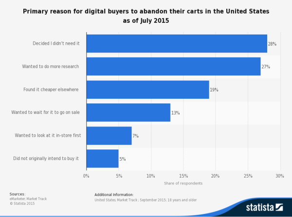 Statista: Shopping Cart Abandonment US (2015)