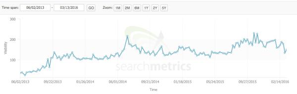 SEO visibility for vitaminsforpitbulls.com (chart)