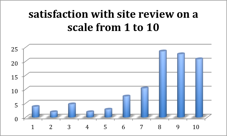 graph 1: satisfaction with site review, scale from 1 to 10