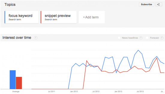 "Comparing ""focus keyword"" and ""snippet preview"" in Google Trends"
