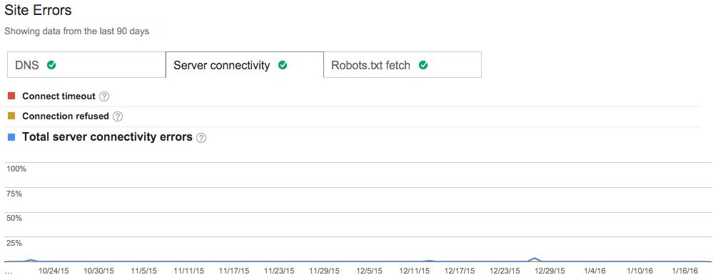 crawl errors in google search console