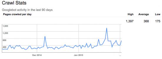 Google Webmaster Tools: crawled per day