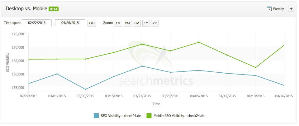 Mobile visibility check24.de increases, making it a Mobilegeddon winner