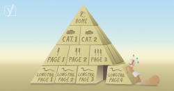 using categories and tags for SEO