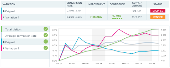 Interpreting your A/B test results - graph
