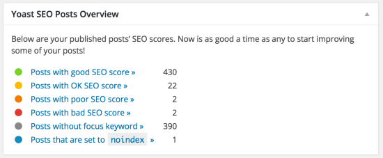 Yoast SEO dashboard widget