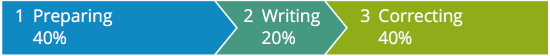 Process of good writing explained in a picture: 40% prepaparation, 20% writing, 40% correcting