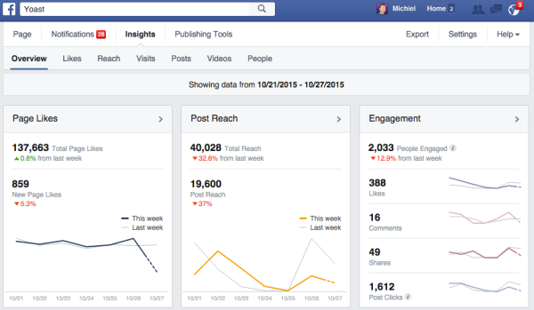 Facebook Page Insights: dashboard example