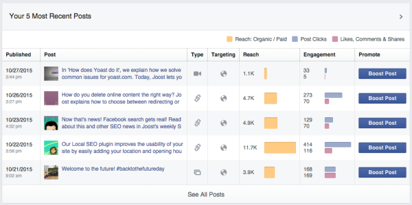 Facebook Page Insights: recent posts overview example