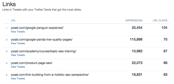 Twitter Analytics: twitter cards, best links overview