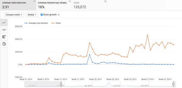 youtube analytics audience retention chart