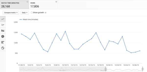 youtube analytics watch time graph