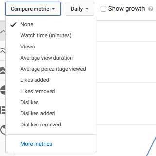 YouTube Analytics - metrics