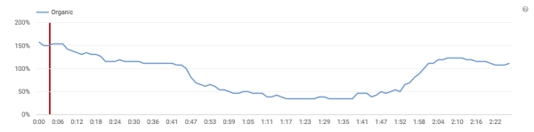 YouTube Analytics: audience retention report