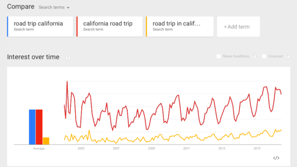 multiple focus keywords: key phrases difference shown in google trends
