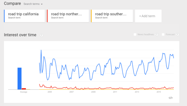 multiple focus keywords: long-tail keyword variants shown in Google trends