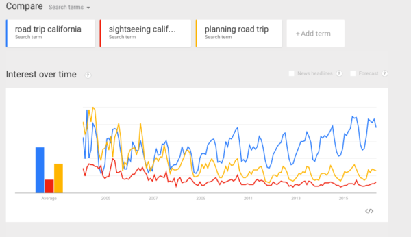 multiple focus keywords: multiple topics shown in google trends